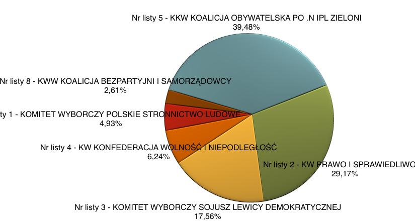 Jak głosowaliśmy w niedzielnych wyborach